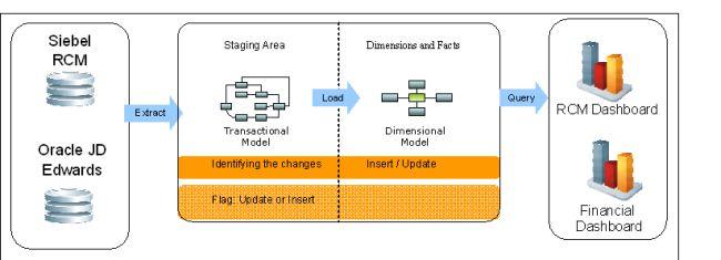 Data Change Capture Process: Full Load vs Incremental Load