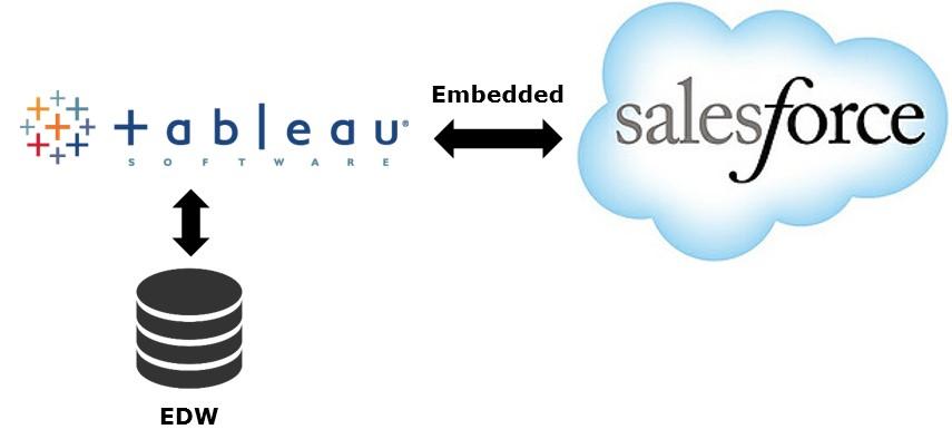 Tableau quick integration in Salesforce - ClearPeaks Blog