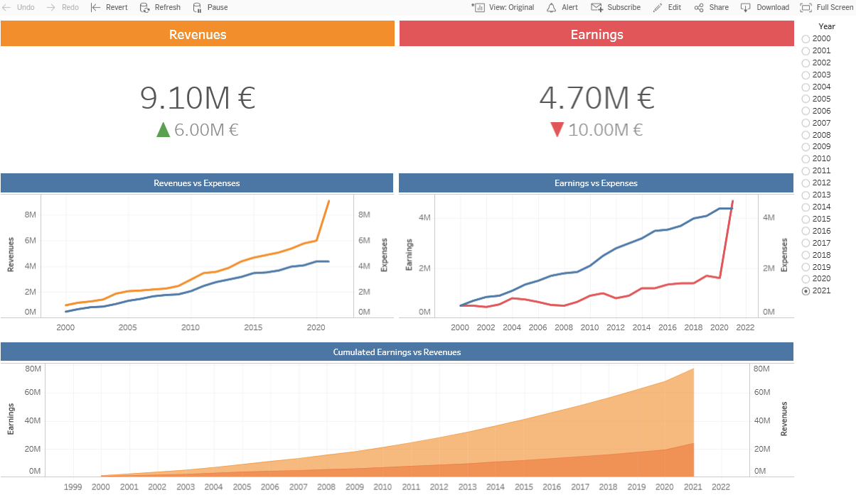 how to show ratio in tableau