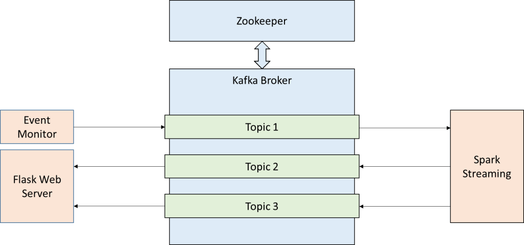 Interaction between main components of the solution and the different Kafka topics