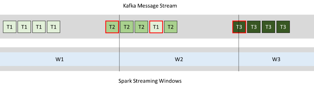 Misalignment between Kafka and Spark Streaming windows causes events to be processed inside the incorrect time window
