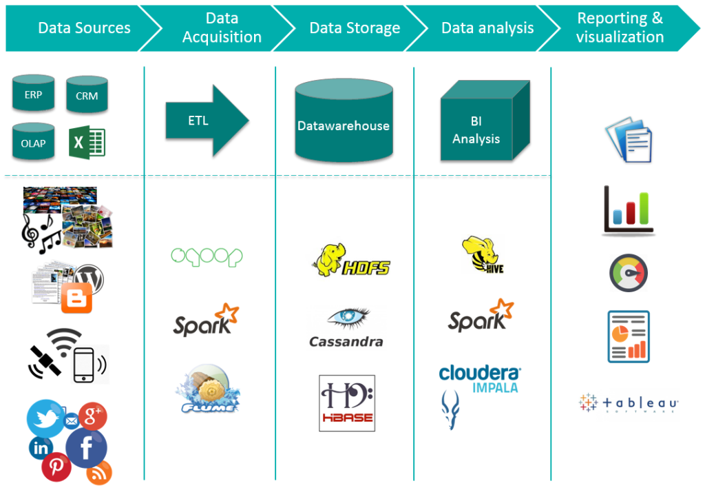 Big Data Ecosystem- Spark and Tableau