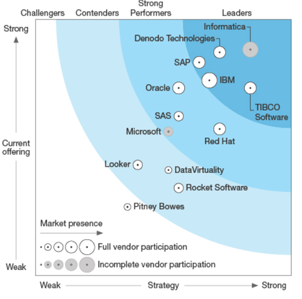 Data Virtualization - ClearPeaks Blog