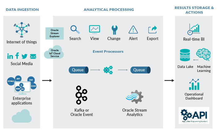 Turn data into action in real time using OSA - ClearPeaks Blog