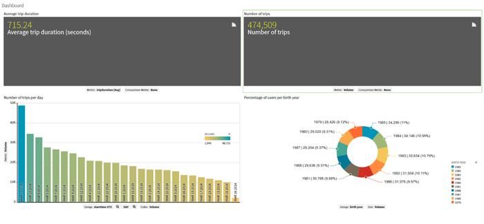 Talend open studio & Zoomdata with a Cloudera Cluster - ClearPeaks Blog