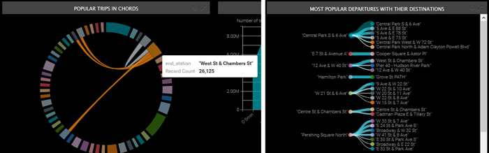 Interactive dashboards with Arcadia Data - ClearPeaks Blog