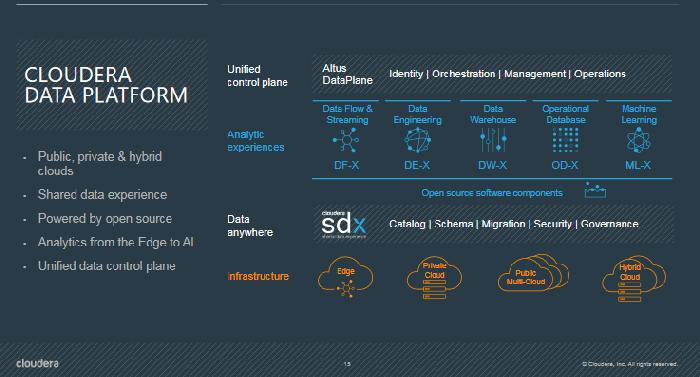 The new Cloudera Data Platform - DataWorks Summit