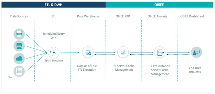 Using OBIEE for near real-time dashboards: refresh strategy - ClearPeaks