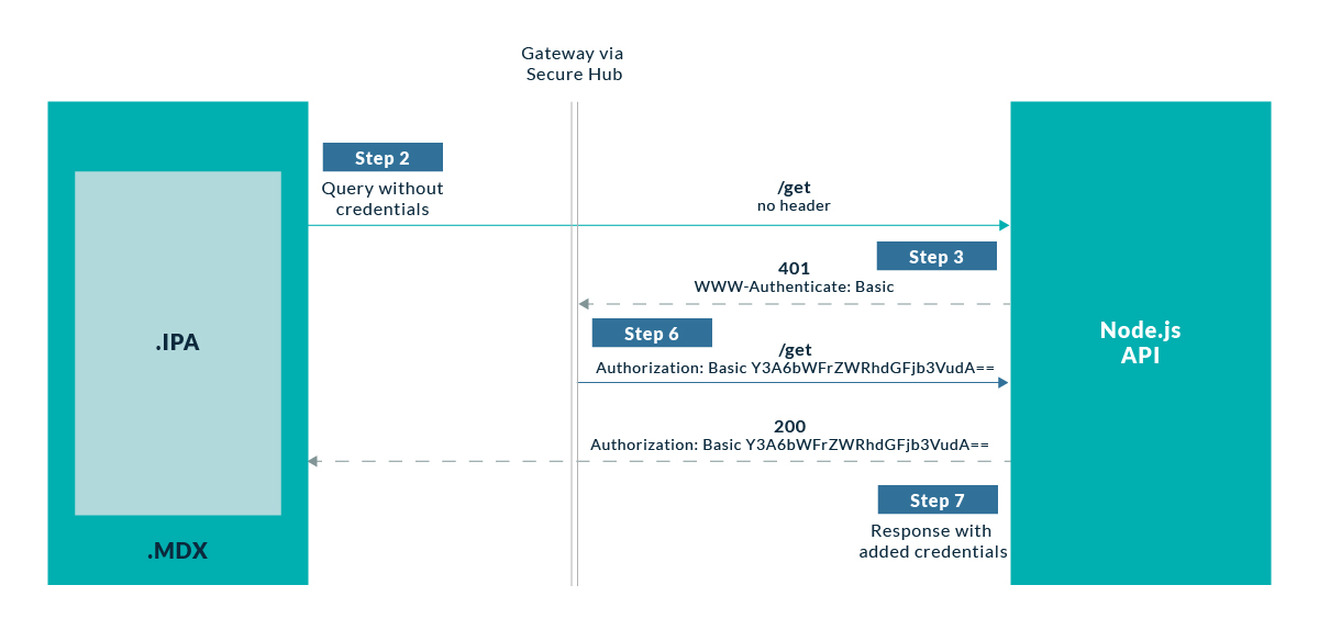 SSO diagram when using Secure Hub