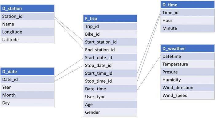 Datameer schema