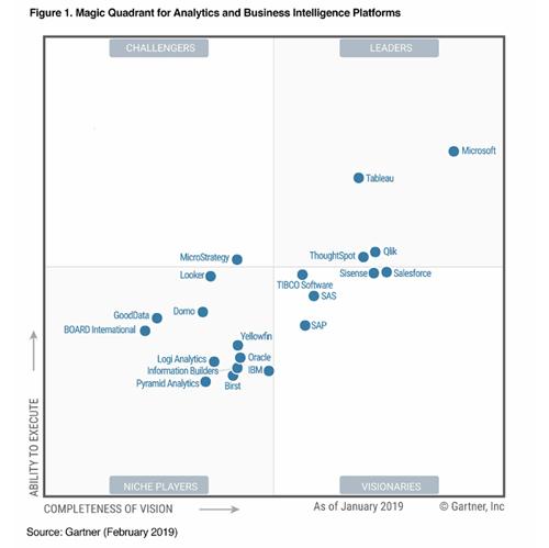 Cloud Analytics on Azure: Databricks vs HDInsight vs Data