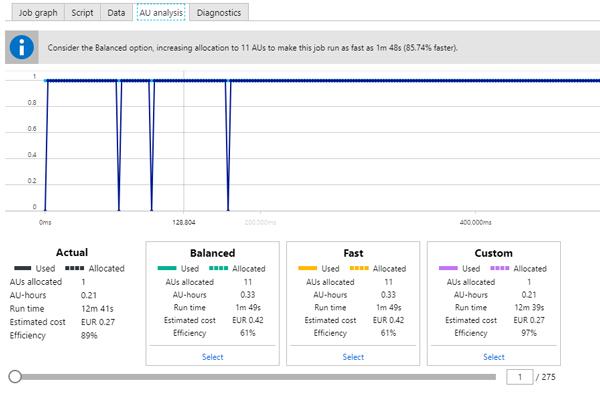 Cloud Analytics on Azure: Databricks vs HDInsight vs Data Lake Analytics