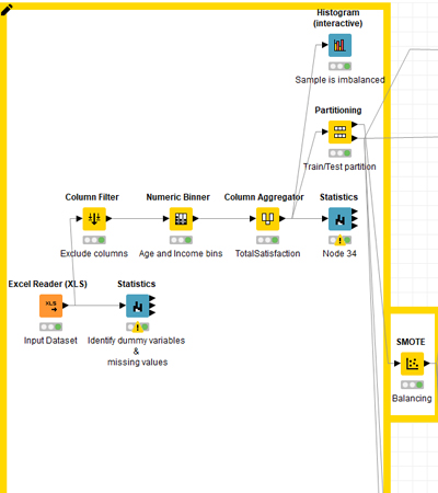 Partitioning and SMOTE in KNIME